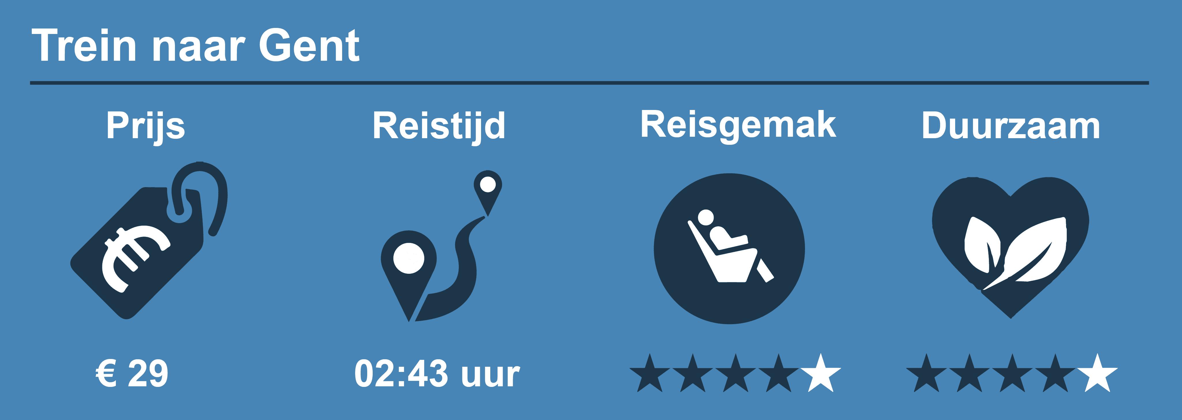 Reisinformatie trein naar Gent