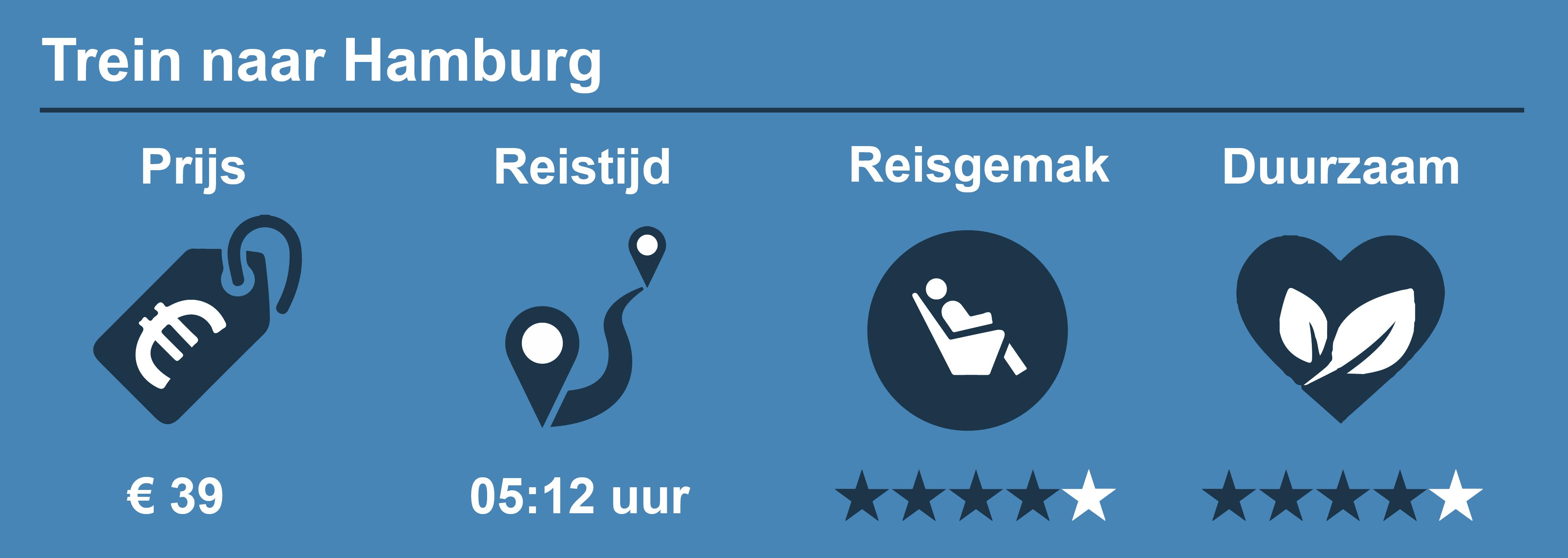 Reisinformatie trein naar Hamburg