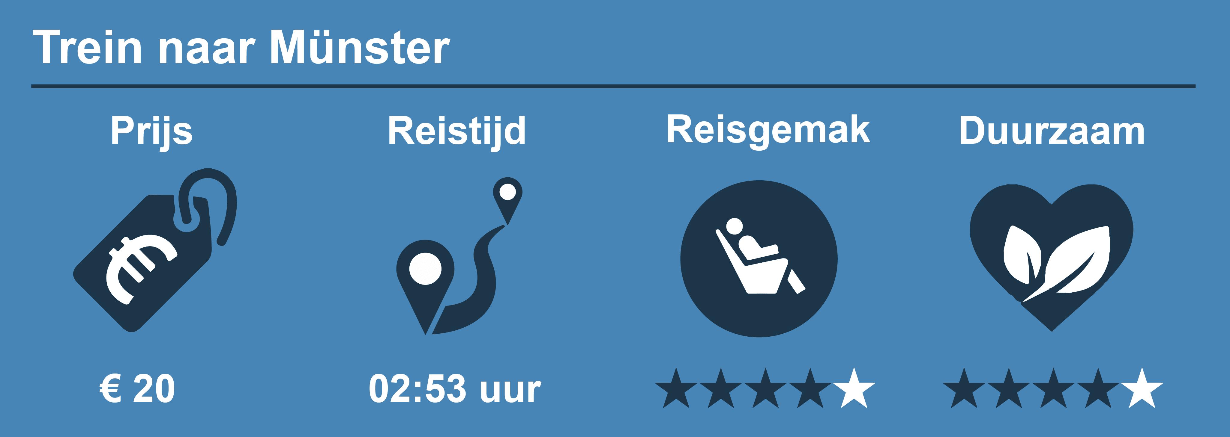 Reisinformatie trein Münster