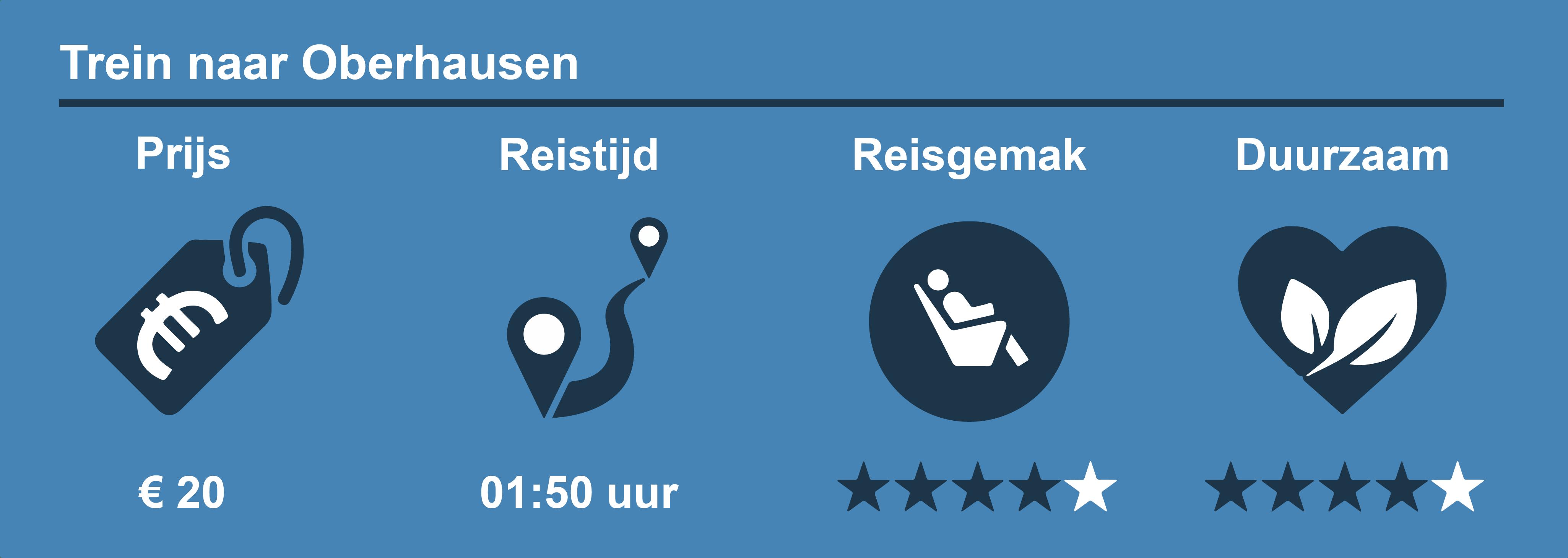 Trein Oberhausen Reisinformatie