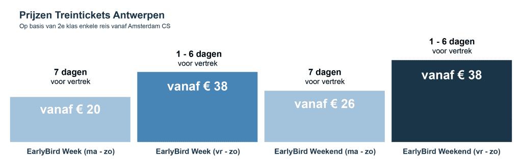 Prijs Treinticket Antwerpen